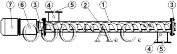 Конвейерное оборудование, винтовой конвейер (шнек)